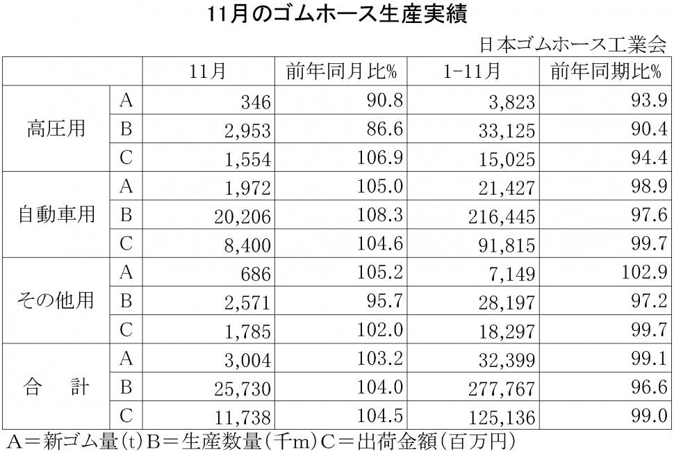 2015年11月のゴムホース生産実績