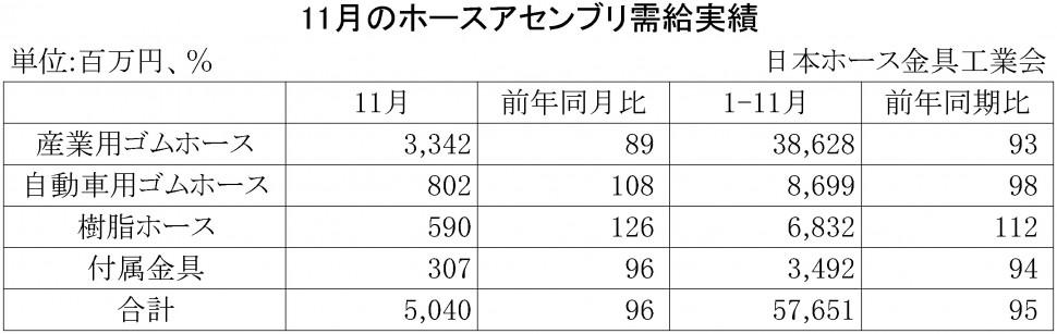 2015年11月のホースアセンブリ需給実績