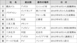 2015年下期海外進出企業リスト