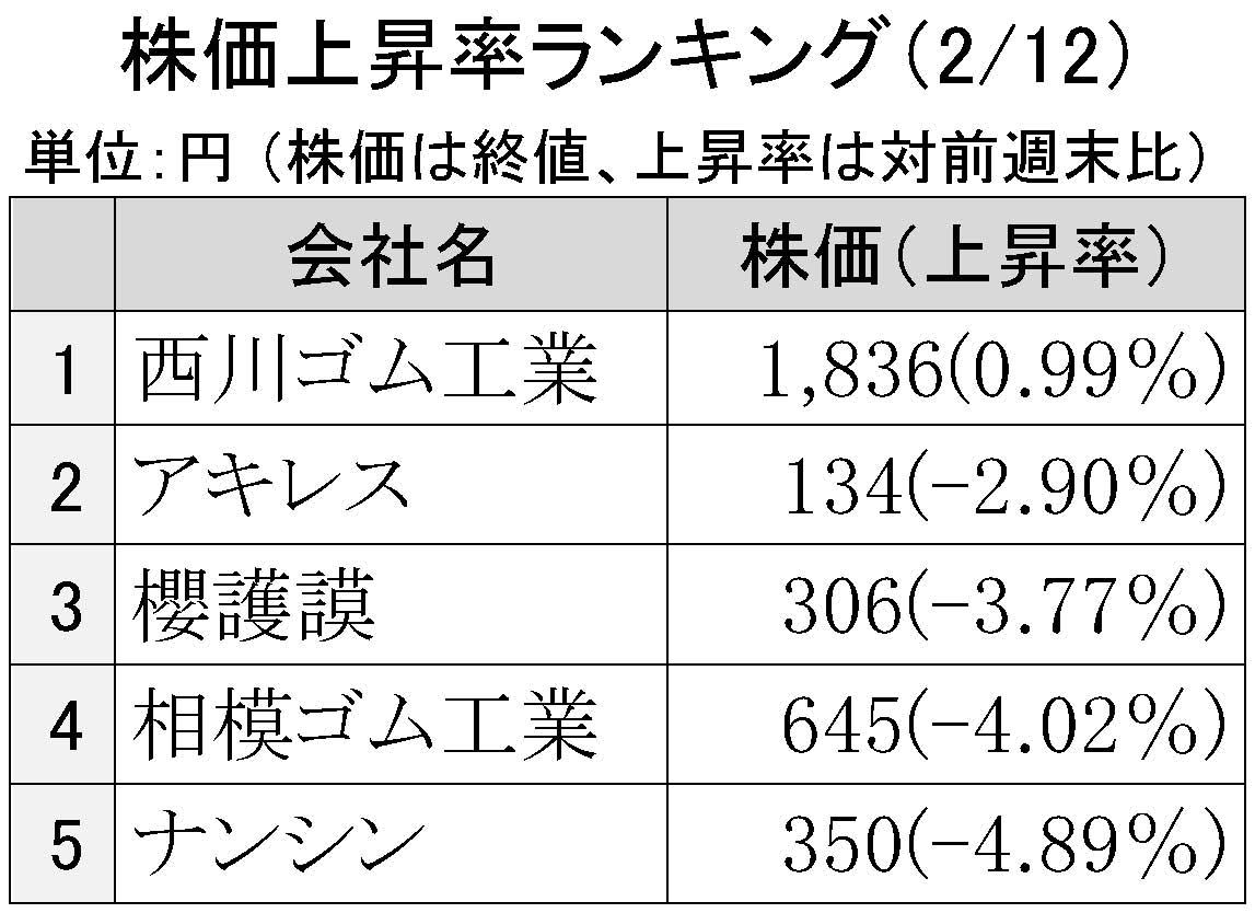 2016年2月12日株価上昇率ランキング