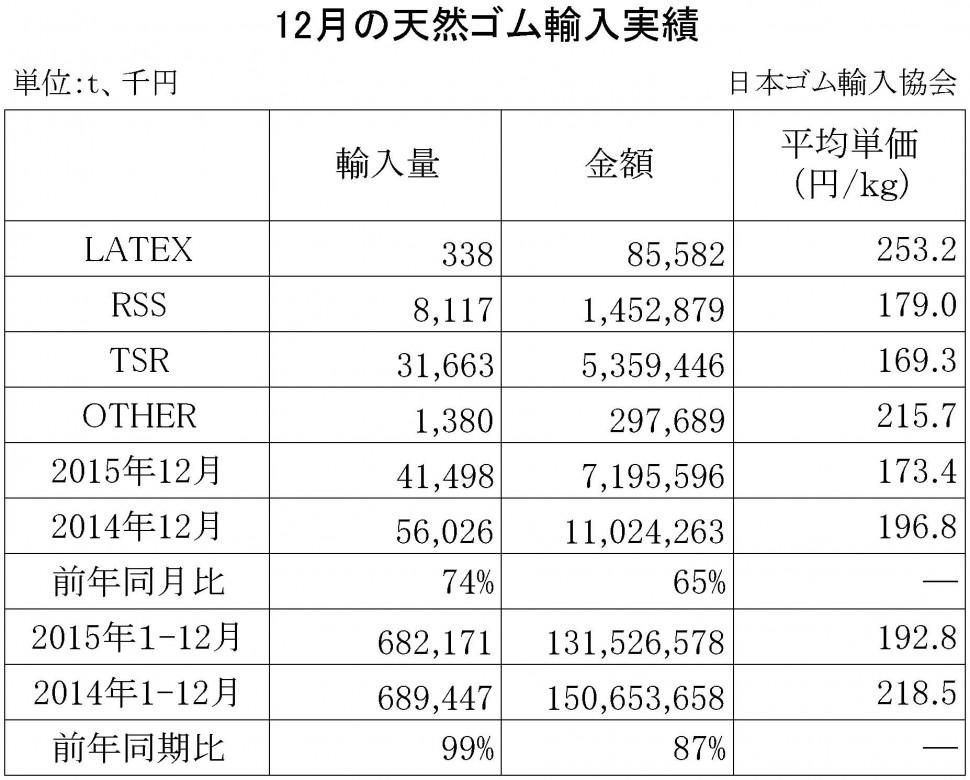 2015-12月の天然ゴム輸入実績