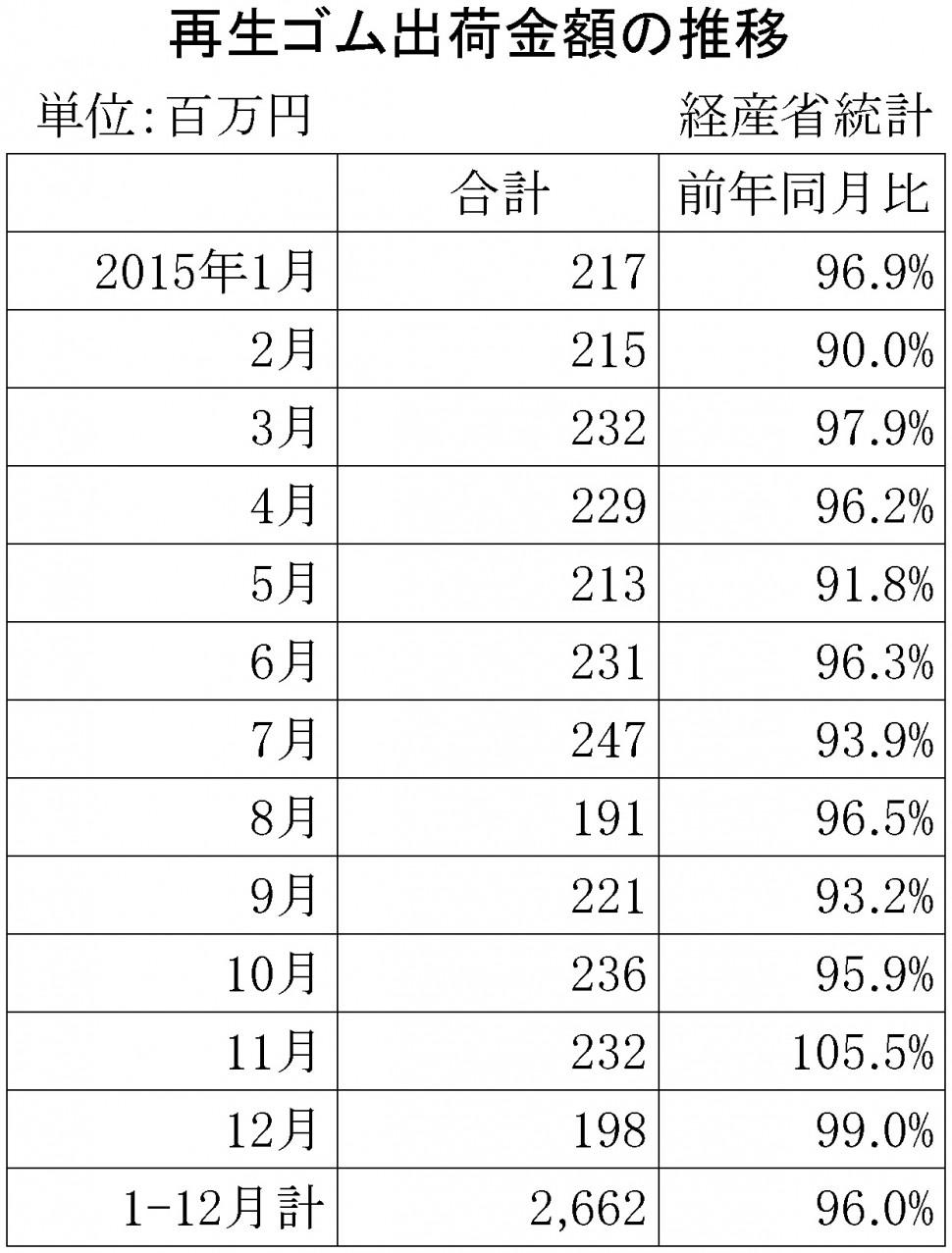 2015年12月の再生ゴム推移