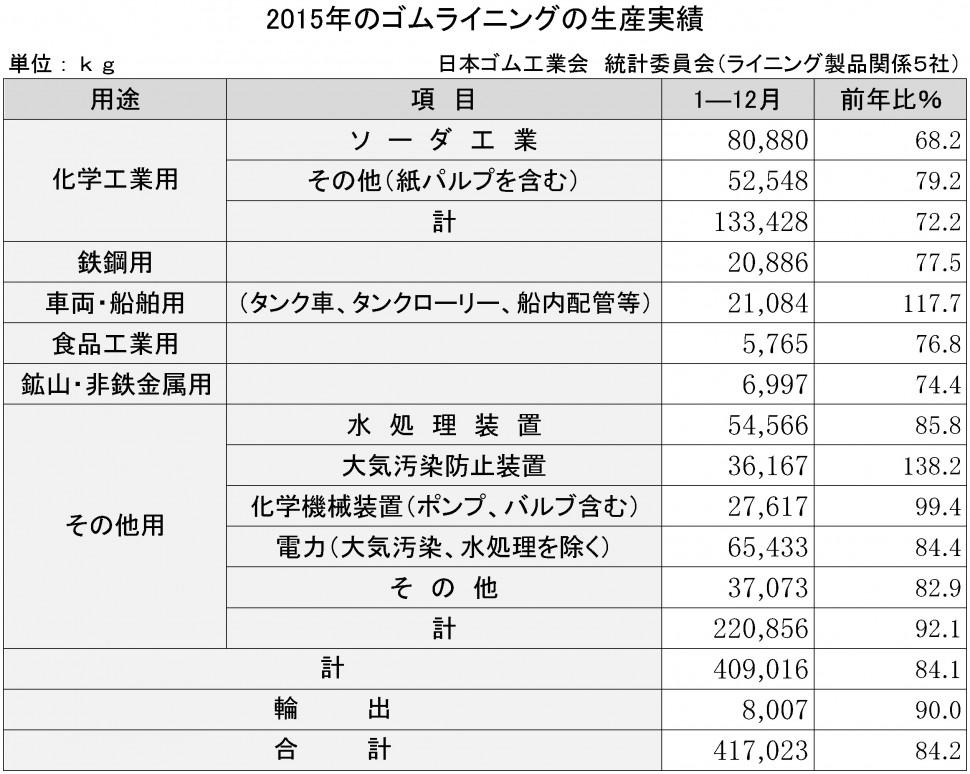 2015年のゴムライニング生産実績