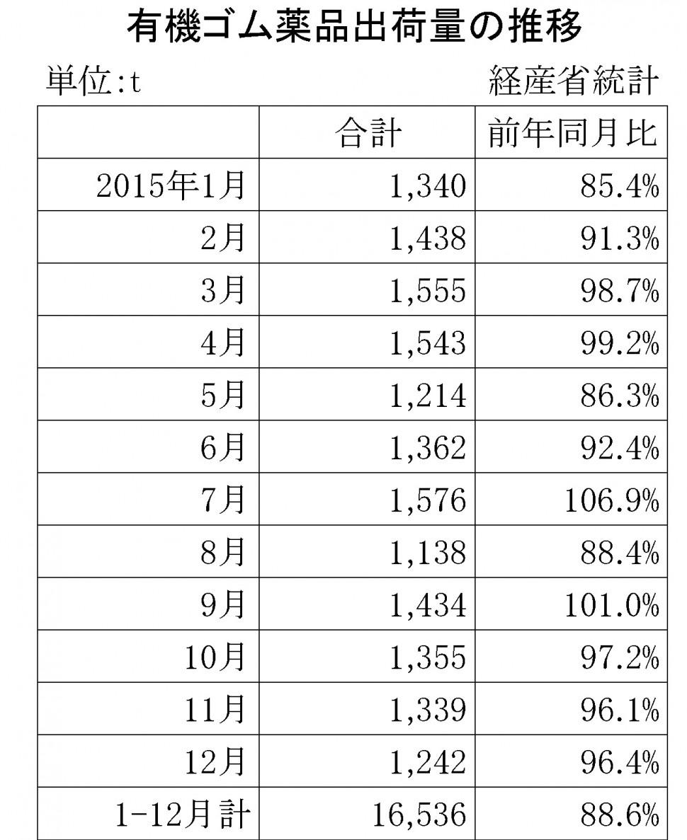2015-12月のゴム薬品推移