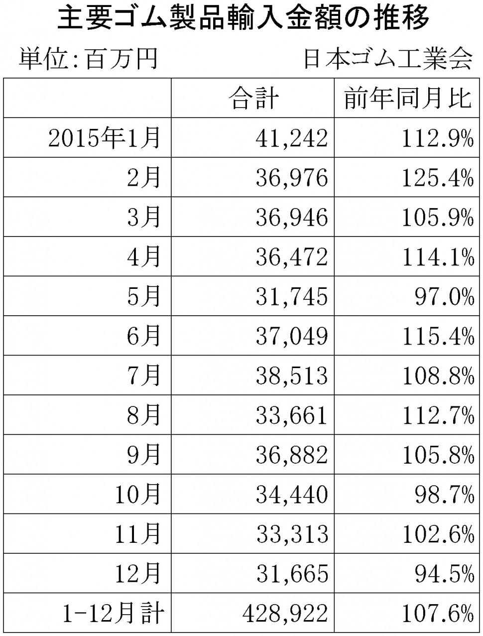 2015年12月ゴム製品輸入金額