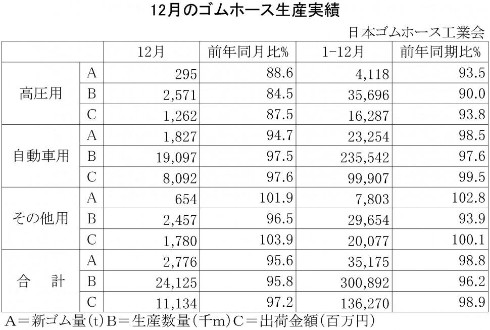 2015年12月のゴムホース生産実績