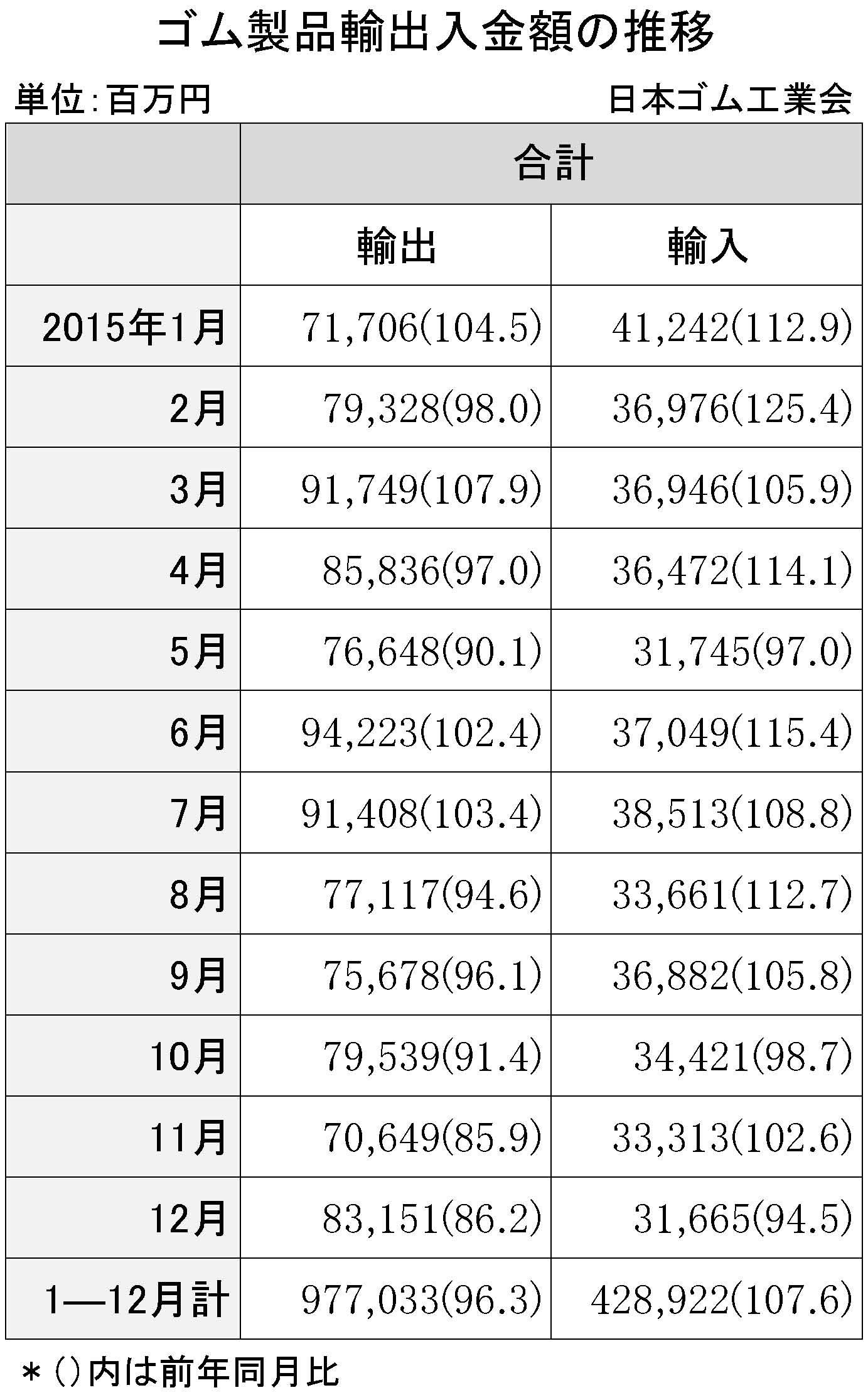 2015年12月ゴム製品輸出入金額