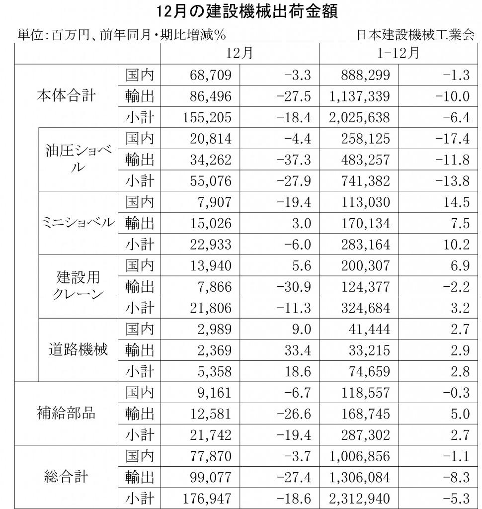 2015-12月の建設機械出荷金額