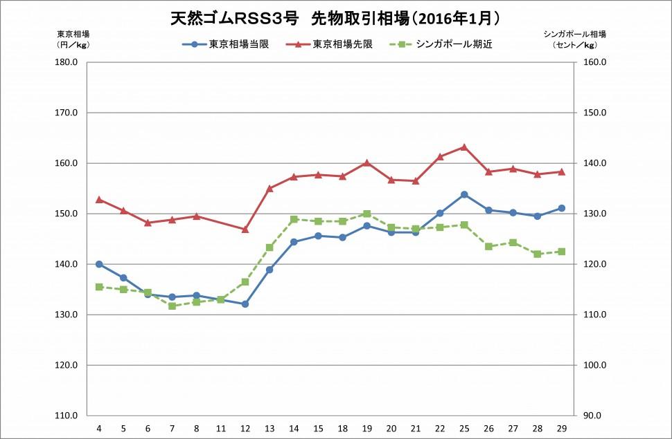 2016-01月東京SGPゴム相場