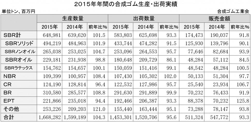 2015年年間合成ゴム生産・出荷実績