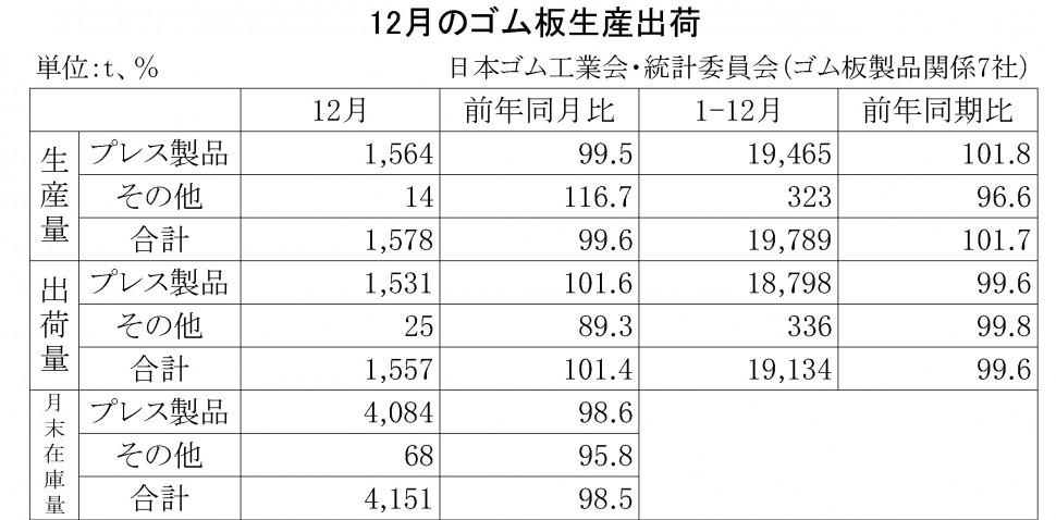 2015-12月のゴム板生産出荷