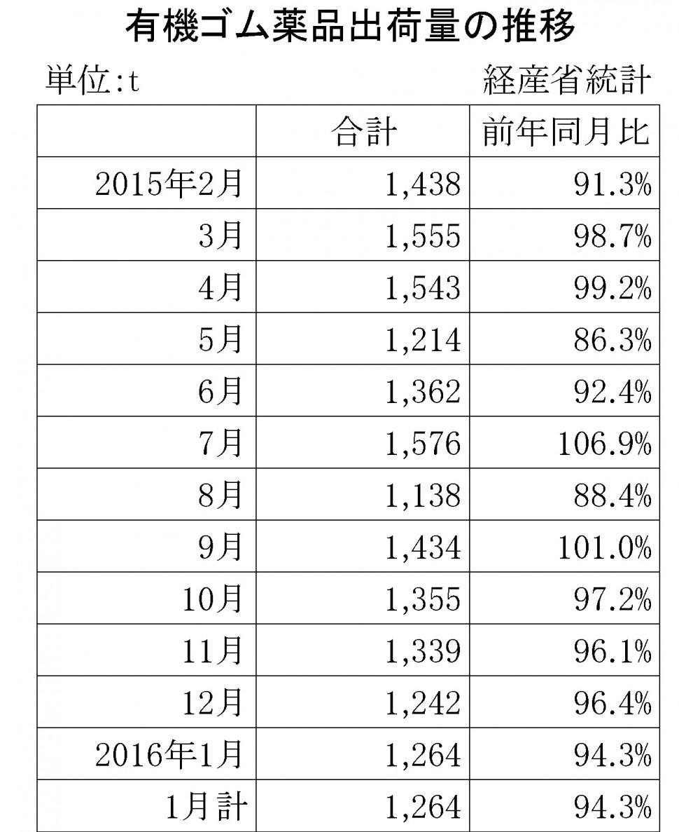 2016年1月のゴム薬品推移