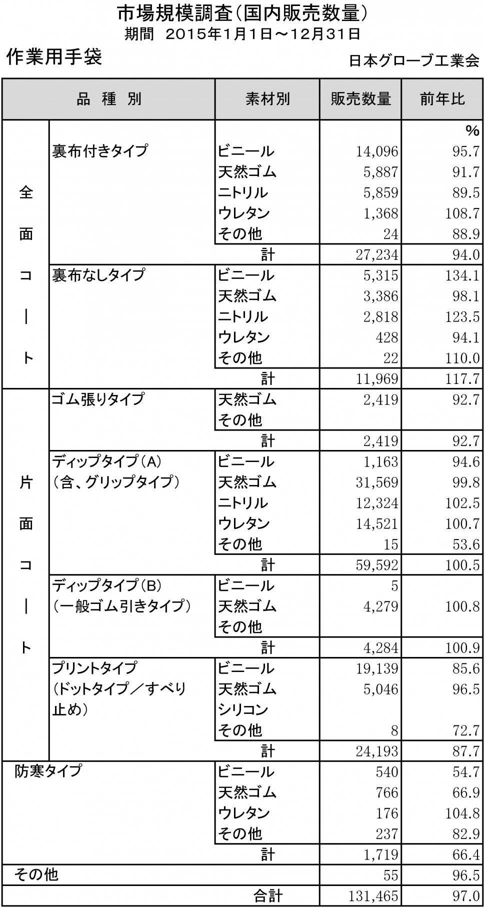 2015年手袋市場規模調査(作業用)
