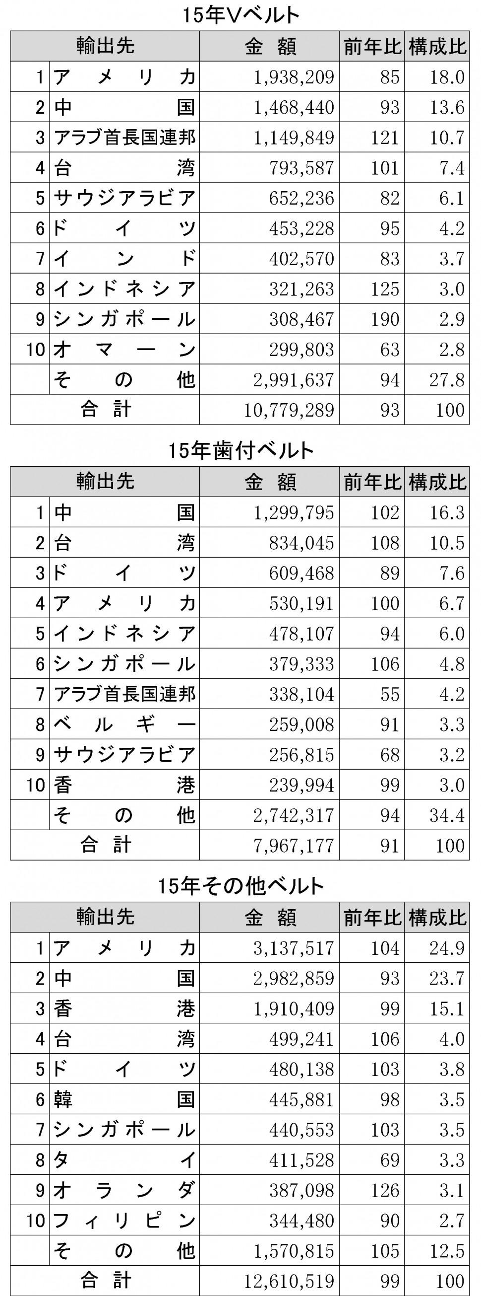 2015年ゴムベルト輸出状況表②