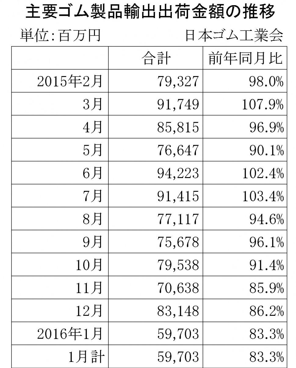 2016年1月ゴム製品輸出金額