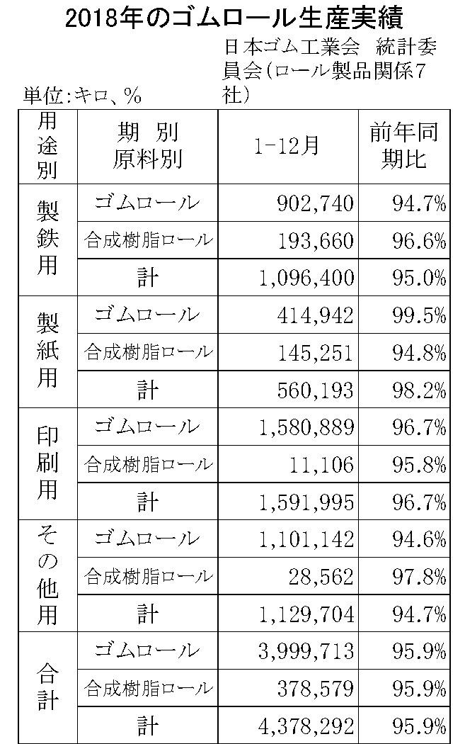 9-6(年間使用)23-月別-ゴムロール生産