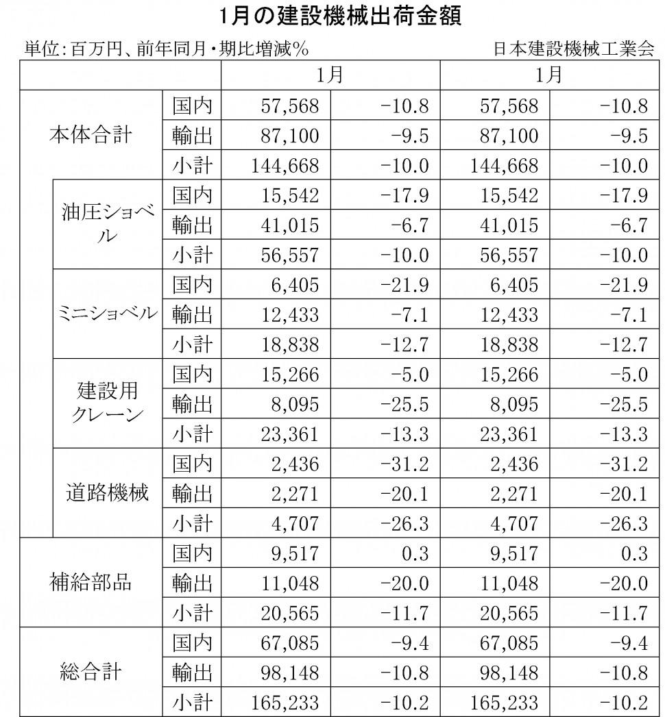 2016年1月の建設機械出荷金額