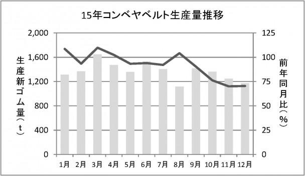 15年コンベヤベルト生産量推移