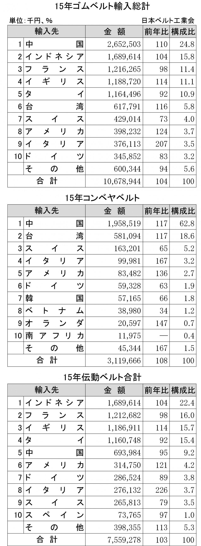 2015年ゴムベルト輸入状況表①