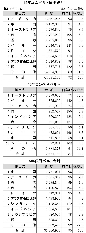 2015年ゴムベルト輸出状況表①