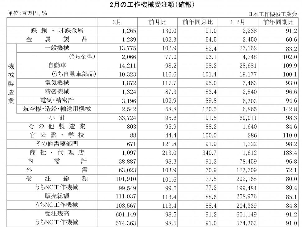 2016年2月の工作機械受注額(確報)