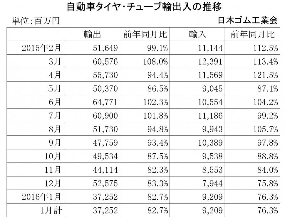 2016年1月自動車タイヤ・チューブ輸出入