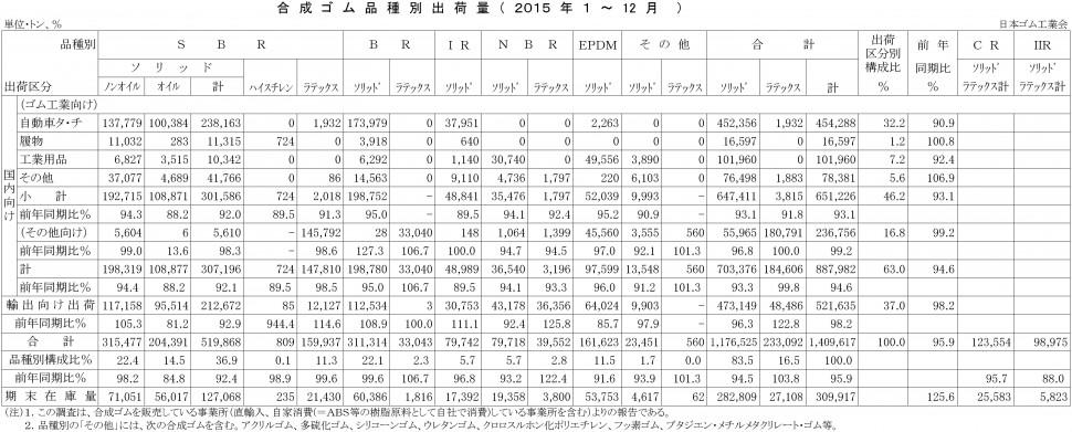 2015年1-12月計合成ゴム品種別出荷