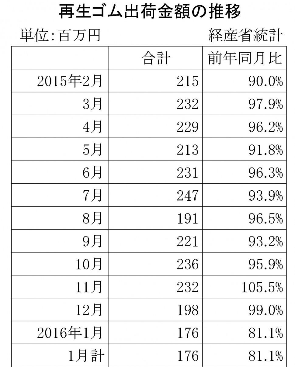 2016年1月の再生ゴム推移