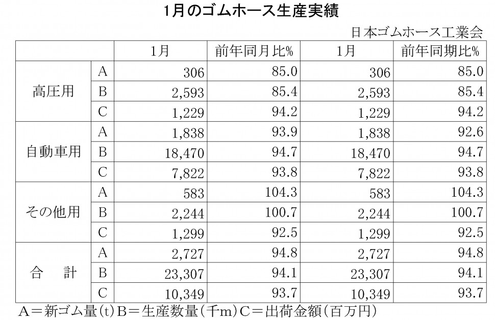 2016-1月のゴムホース生産実績