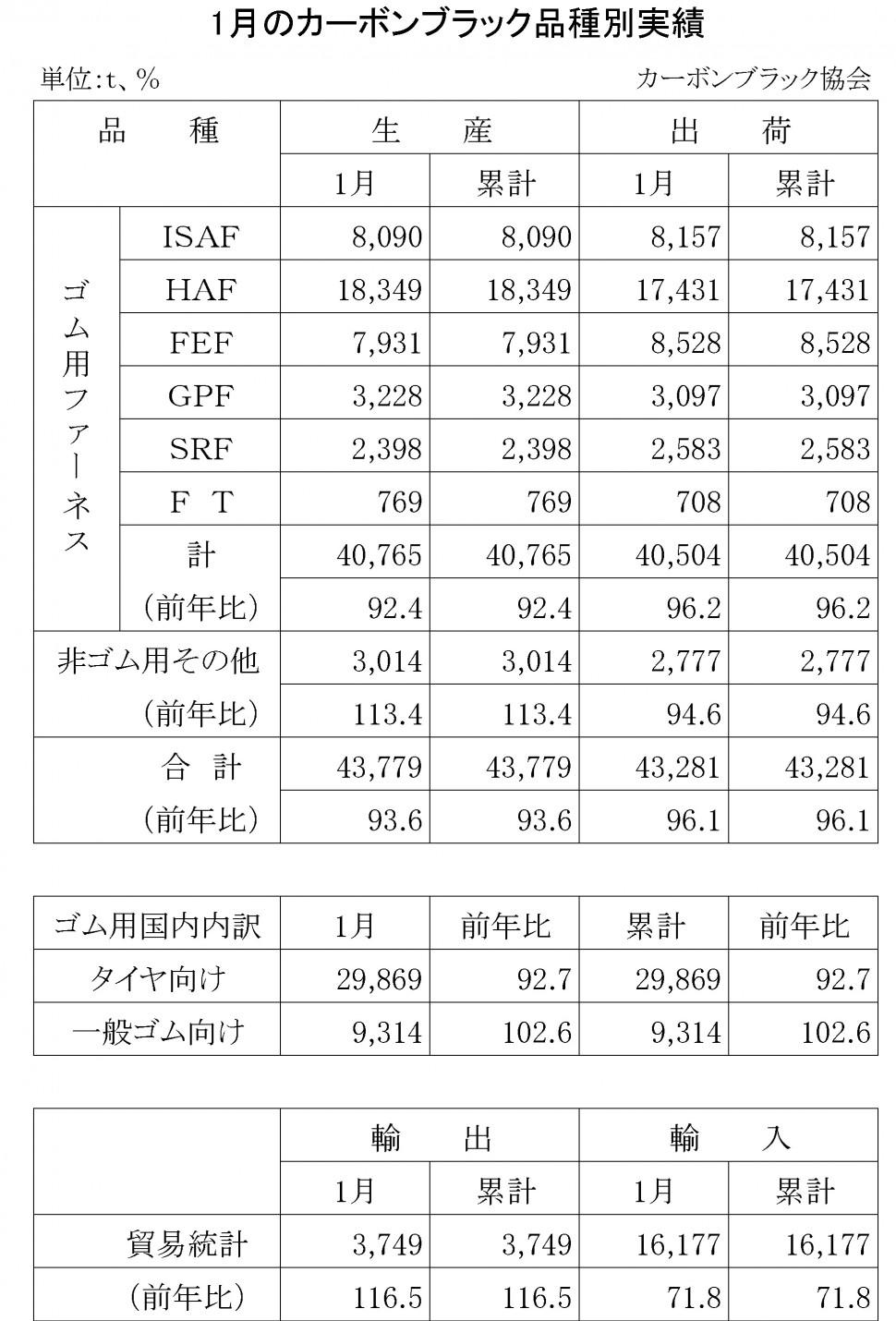 2016年1月のカーボンブラック品種別実績