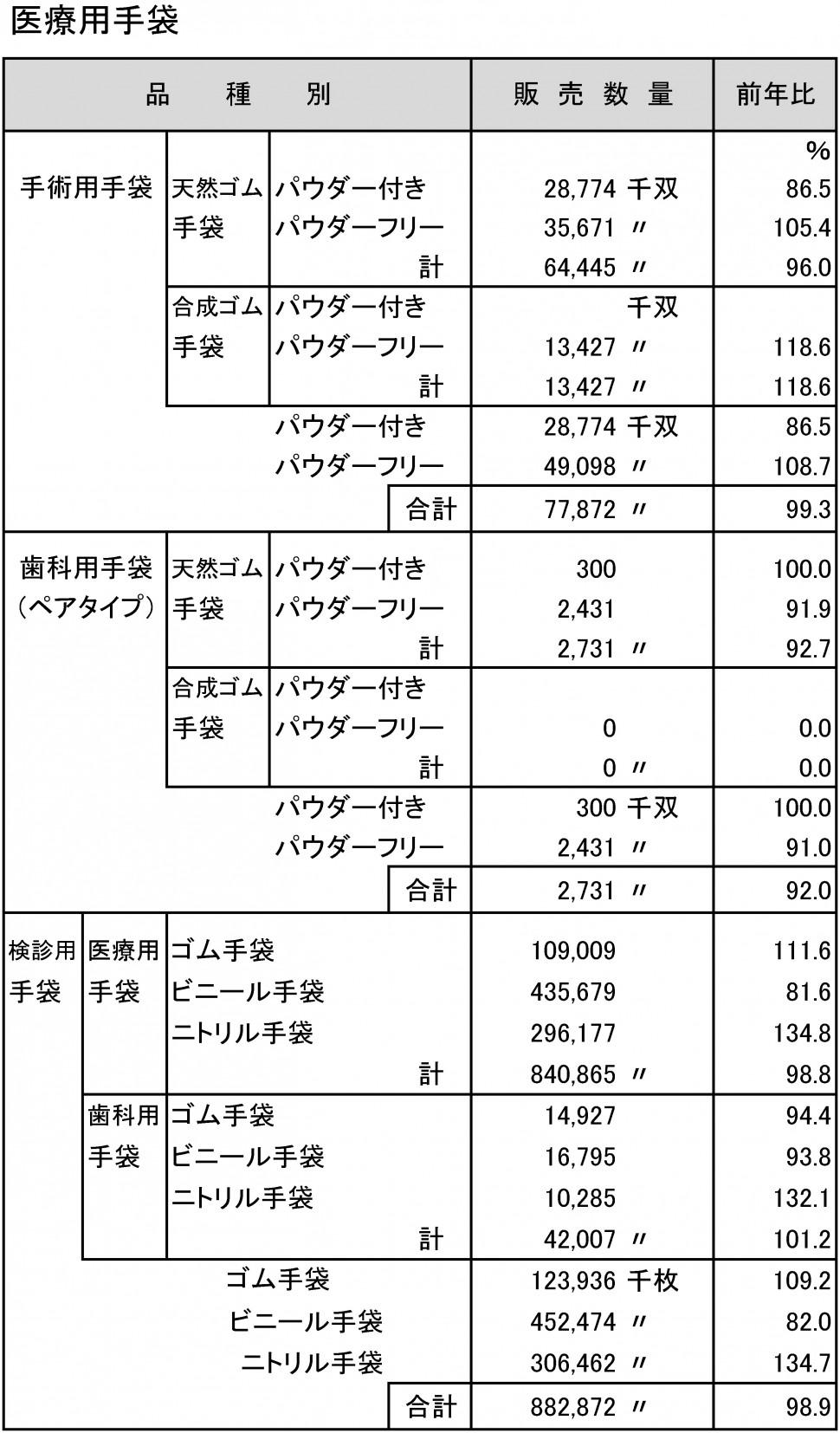 2015年手袋市場規模調査(医療用)