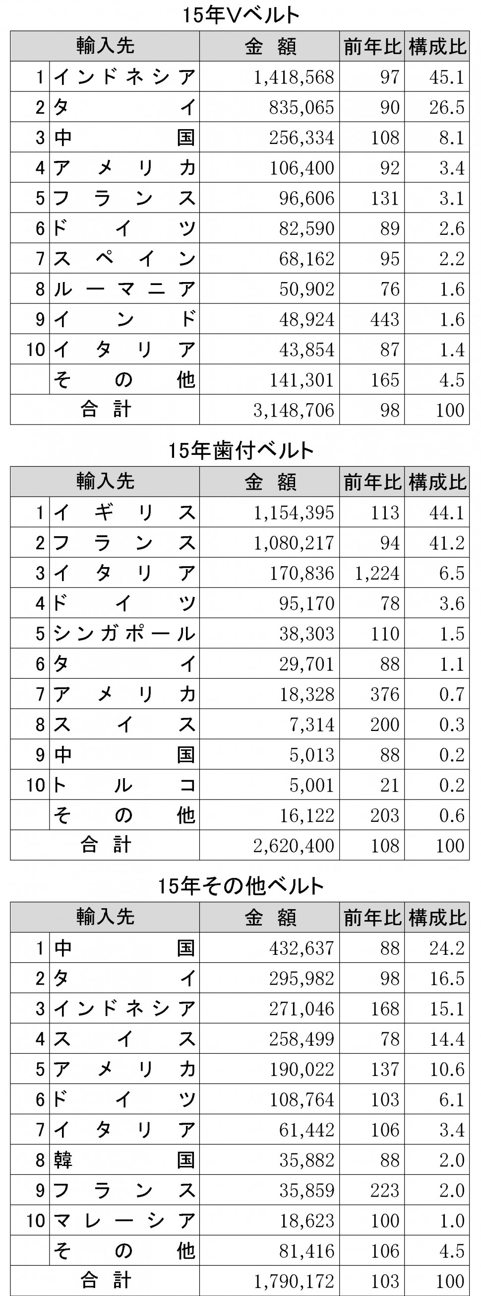 2015年ゴムベルト輸入状況表②