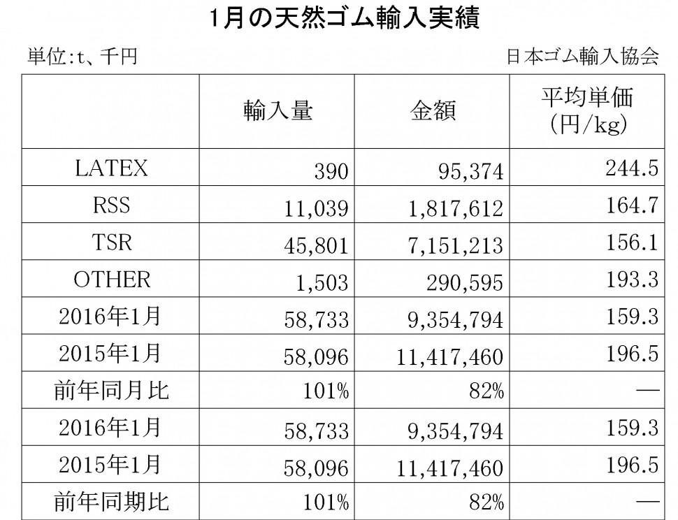 2016年1月の天然ゴム輸入実績