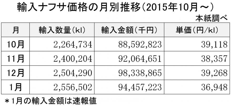 2016年1月の輸入ナフサ価格