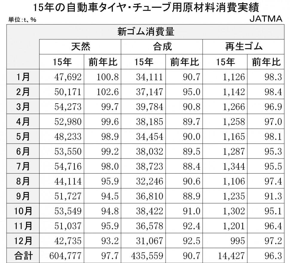 2015年の自動車タイヤ・チューブ用原材料消費実績