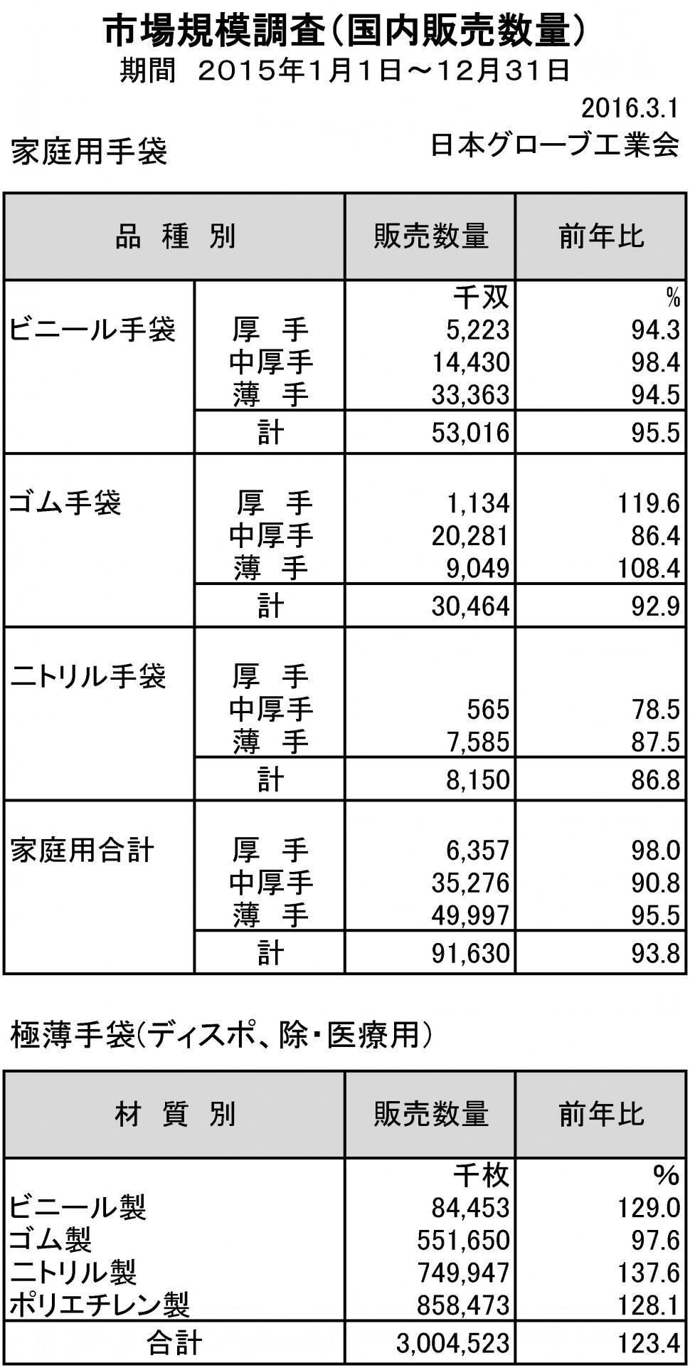 2015年手袋市場規模調査(家庭用)