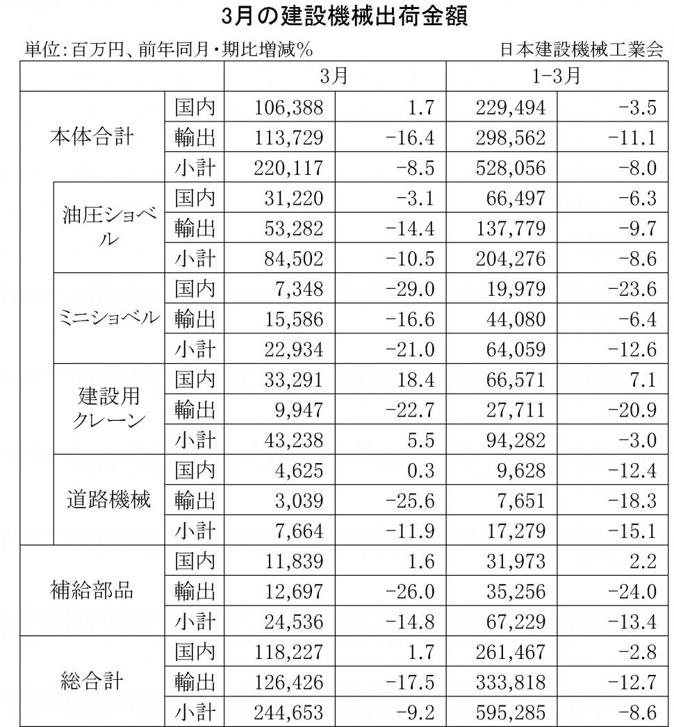 2016年3月の建設機械出荷金額