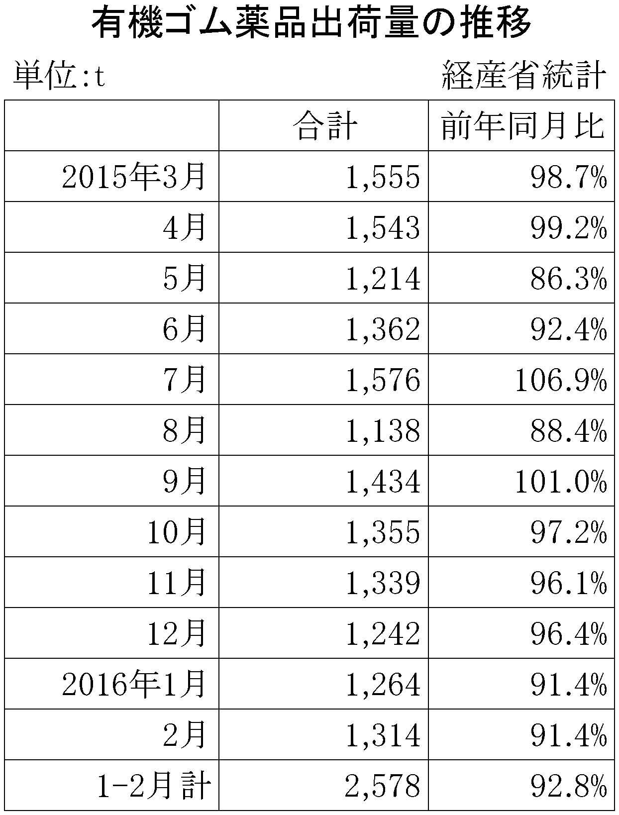 2016年2月のゴム薬品推移