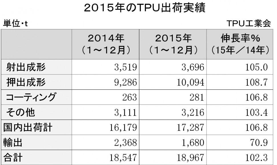 2015年のTPU出荷実績