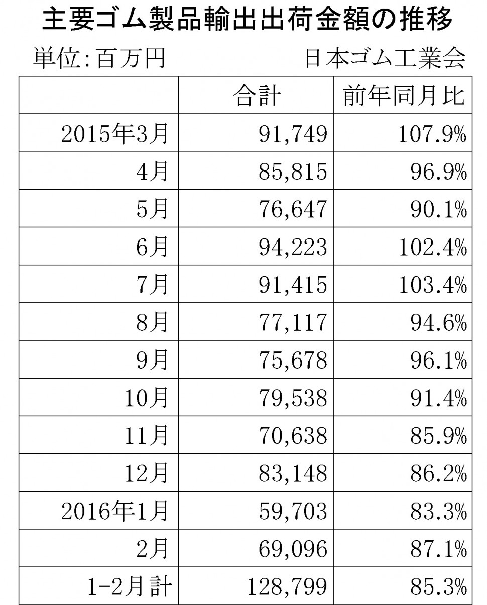 2016年2月ゴム製品輸出金額