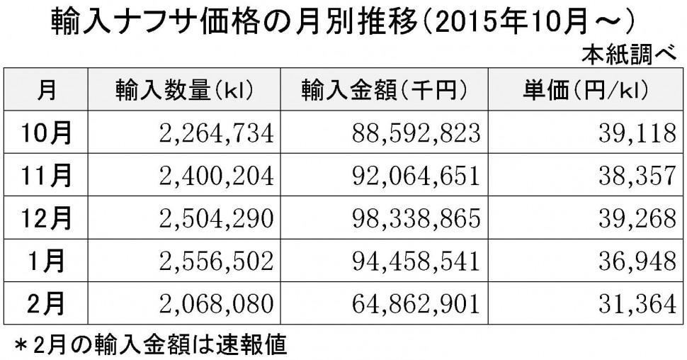 2016年2月の輸入ナフサ価格