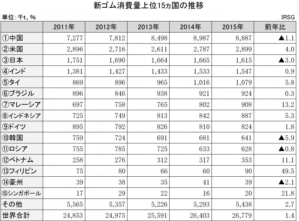 新ゴム消費量上位15ヵ国の推移