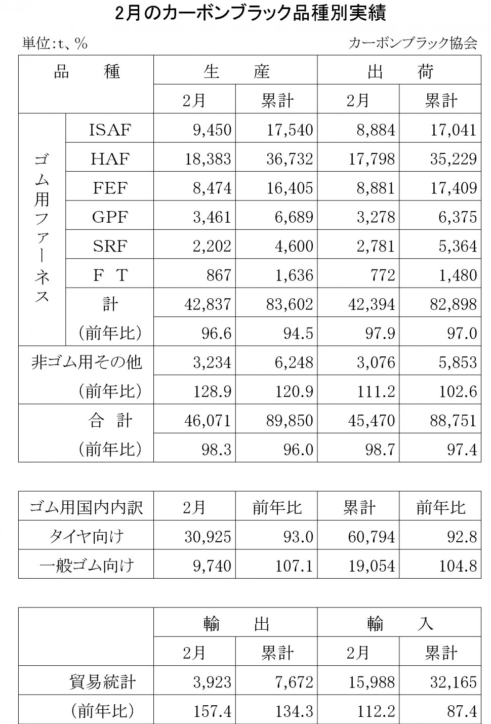 2016年2月のカーボンブラック品種別実績