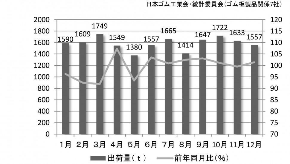 ゴム板の出荷量推移(2015年)