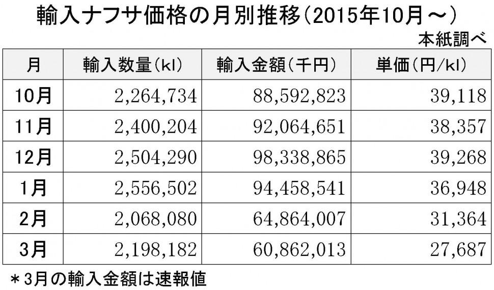 2016年3月の輸入ナフサ価格