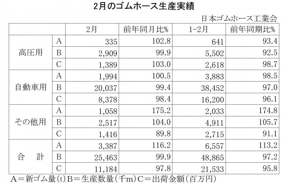 2016年2月のゴムホース生産実績