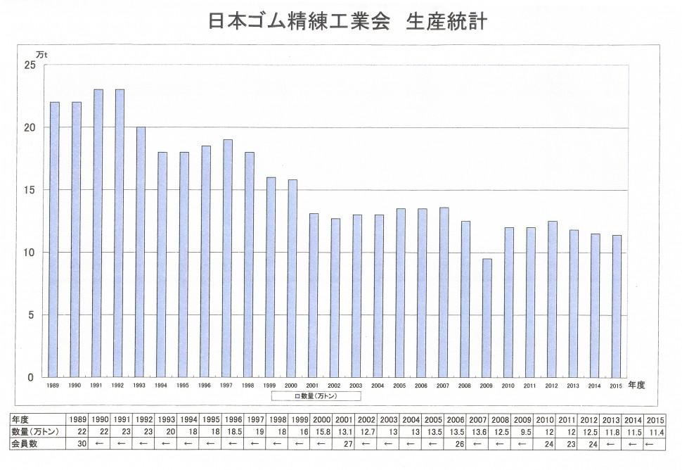 日本ゴム精錬工業会 生産統計