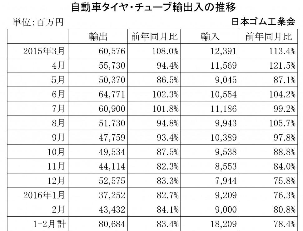 2016年2月自動車タイヤ・チューブ輸出入