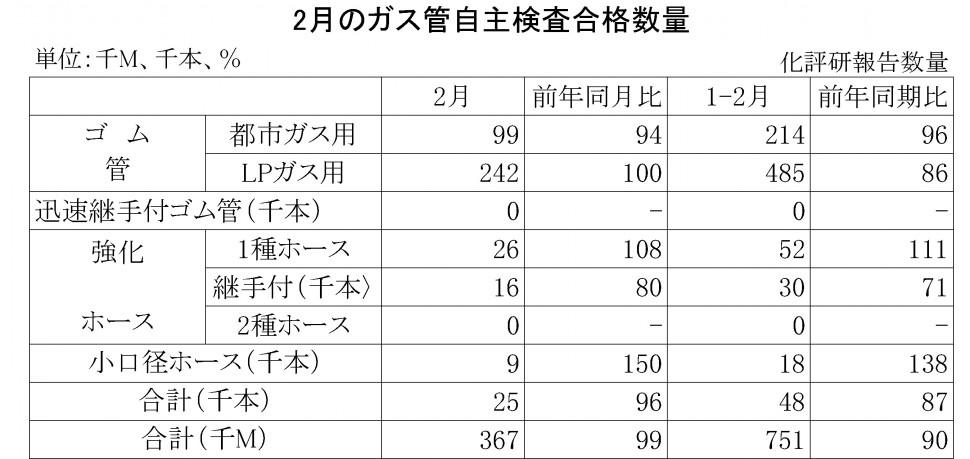 2016年2月のガス管自主検査合格数量