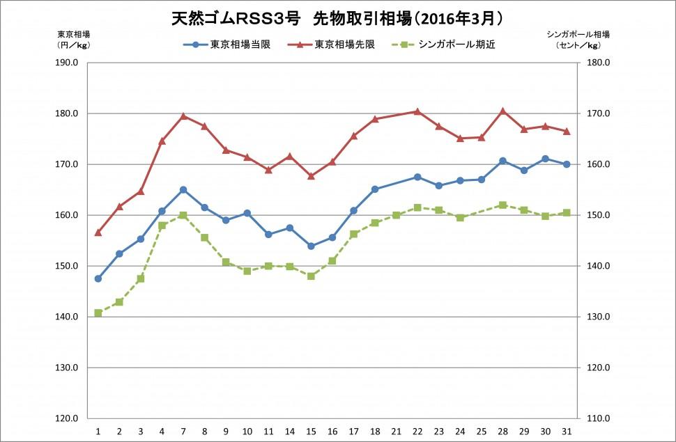 2016-03月東京SGPゴム相場